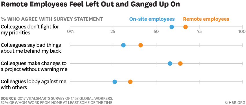 Remote Employees Feel Left Out and Ganged Up On
